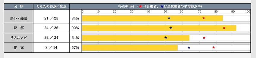 英検準1級合格-1次