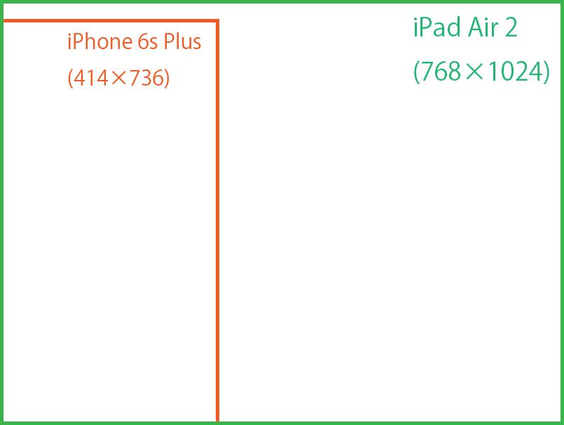 iPad Air 2とiPhone 6s Plux解像度比較