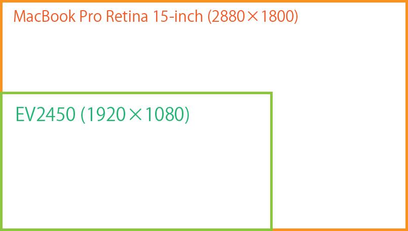 MacBook ProとEV2450ハードウェア解像度