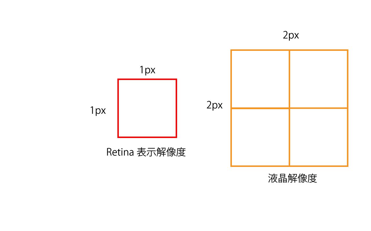 Retina解像度について1px-2px