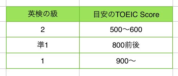 TOEIC 英検 難易度 1