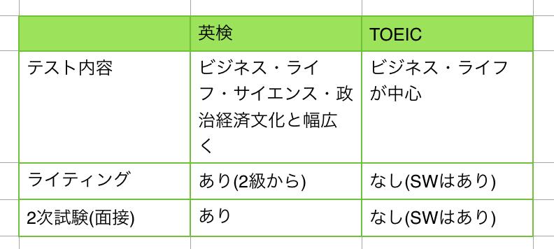 TOEIC 英検 難易度 2