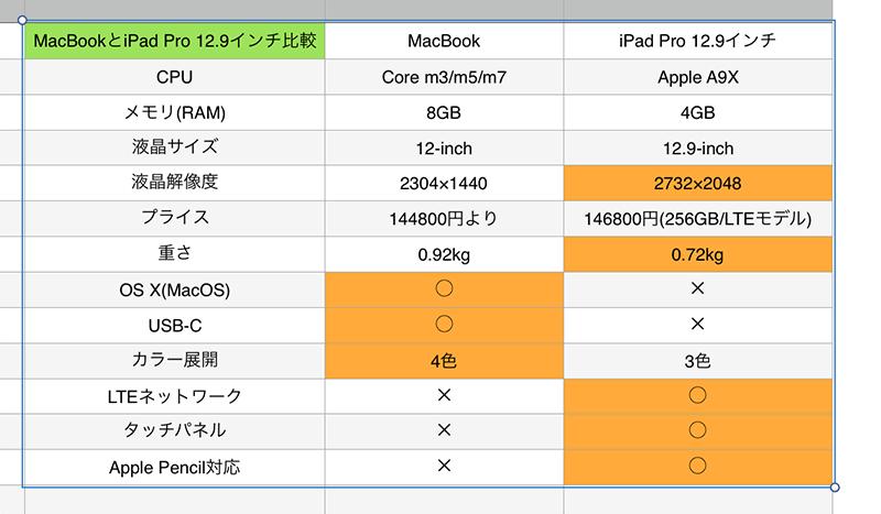MacBook or iPad Pro 2