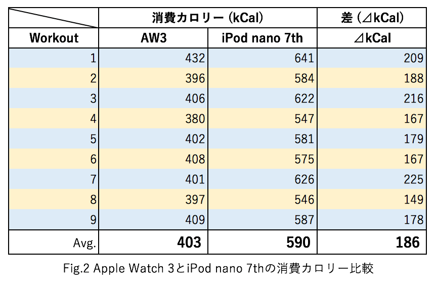 Apple Watchのワークアウトの距離と消費カロリーをiPod nanoと比較してみた 3