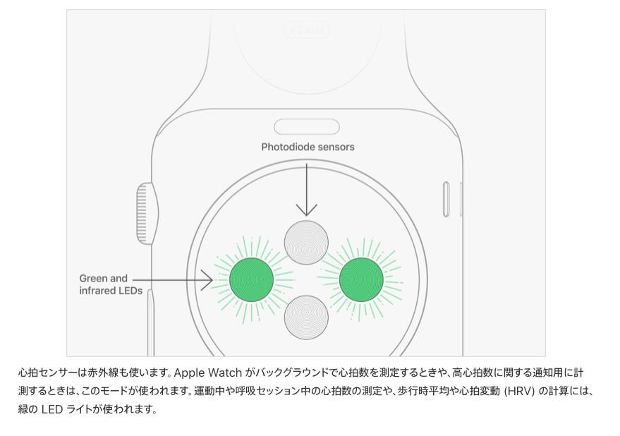 Apple Watchは心拍数が測れるが 血圧も測れれば最高の医療器具になる