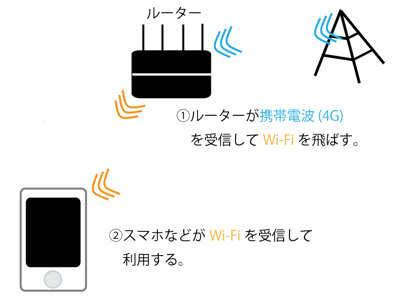 Wi Fiルーターイメージその2