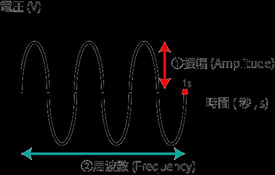 周波数と振幅