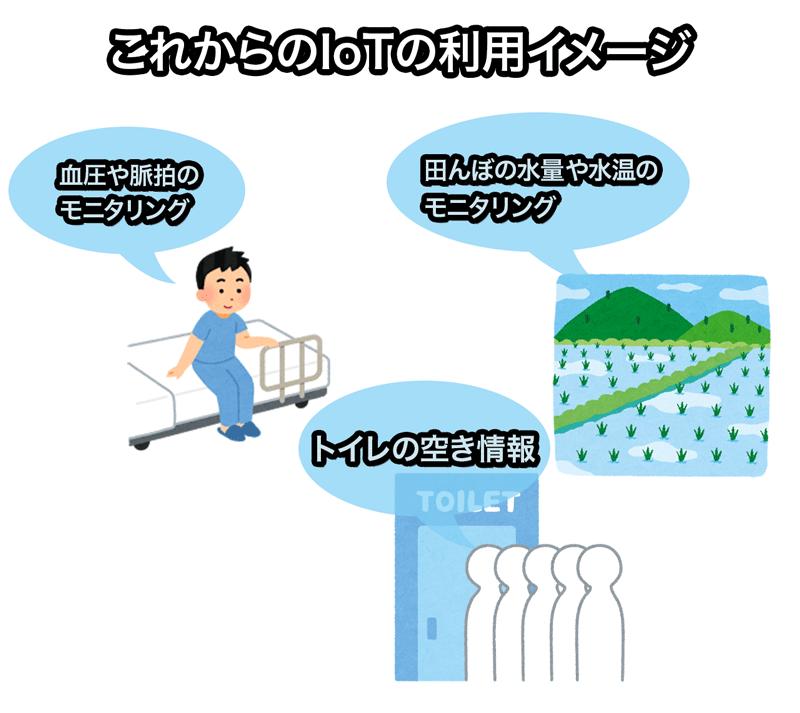 IoTの利用イメージ