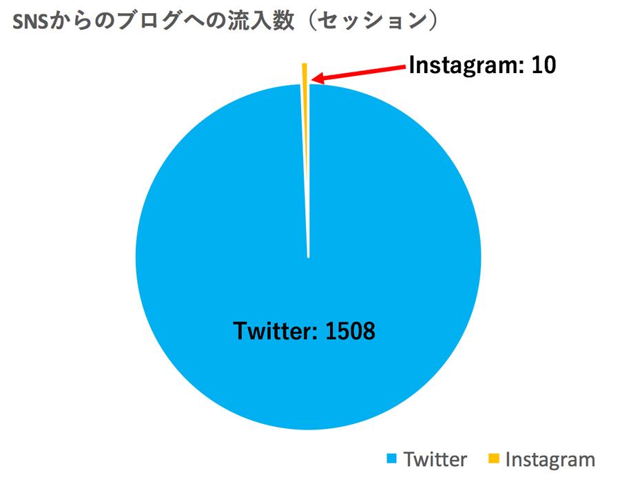 SNS InstagramとTwitterからのブログへの流入を3ヶ月間で比較した A