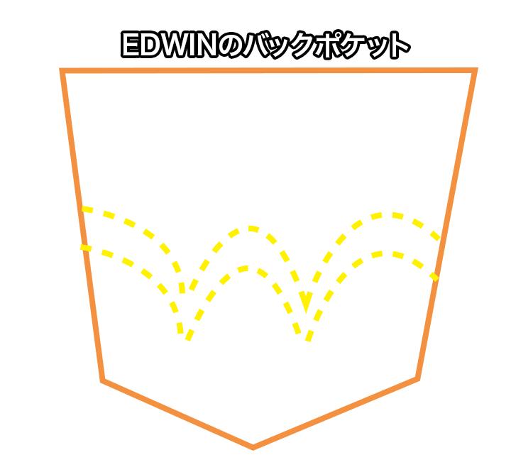 エドウィンポケット