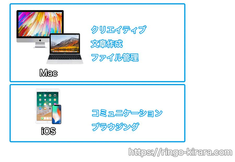Mac iOS使い分け