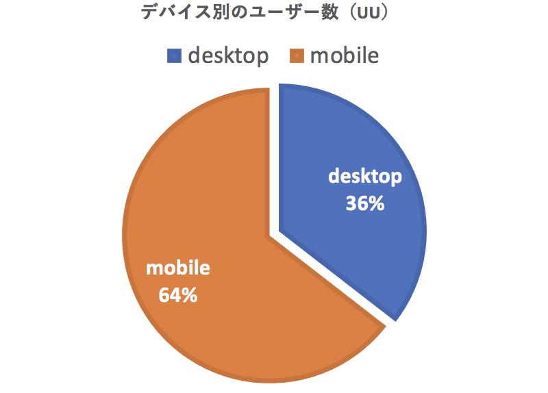 3年半分のGoogle Analyticsのデータから現在のユーザーのOS ブラウザ モバイルを考察しました 1