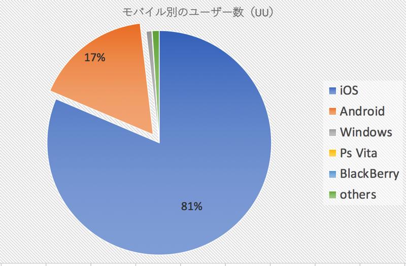 3年半分のGoogle Analyticsのデータから現在のユーザーのOS ブラウザ モバイルを考察しました 3