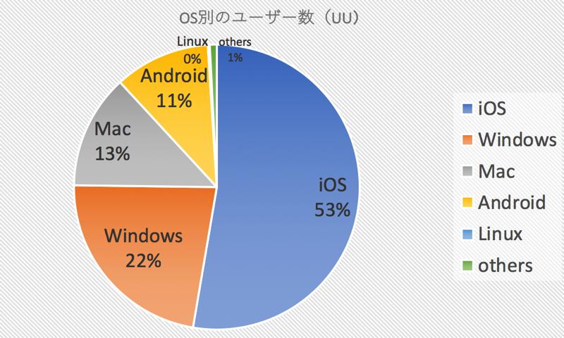 3年半分のGoogle Analyticsのデータから現在のユーザーのOS ブラウザ モバイルを考察しました 2